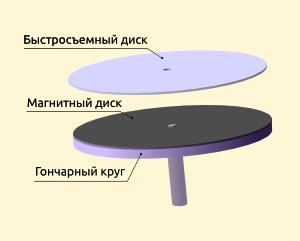Магнитная система фиксации диска