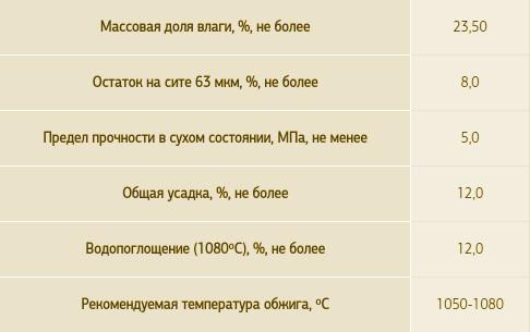 Светло-кремовая глина МКФ-2 - характеристики