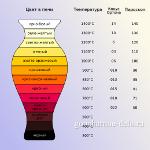 Соответствие цвета и температуры в печи. Пирометрические конусы