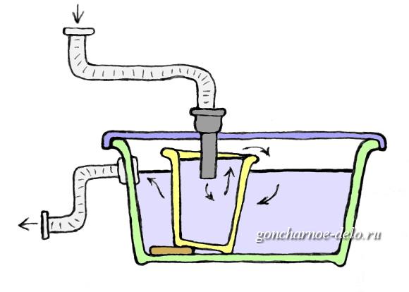 Отстойник (сепаратор) для глины - схема